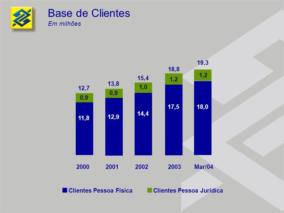 Base de Clientes Em milhões 14,4 1,0 2002 15,4 12,9 0,9 2001 13,8 11,8