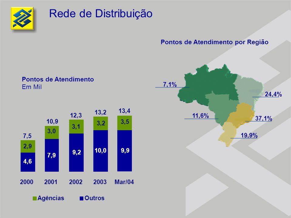 Rede de Distribuição Pontos de Atendimento por Região