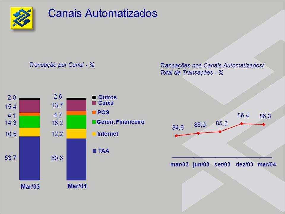 Canais Automatizados Transação por Canal - %