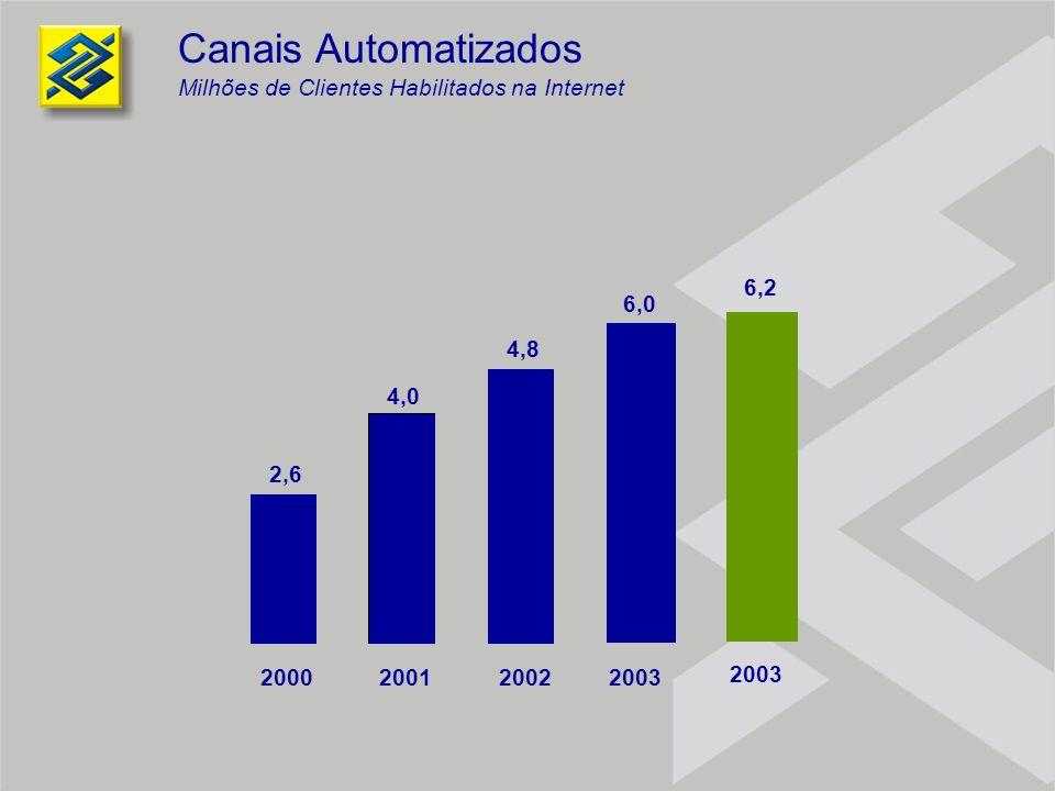 Canais Automatizados Milhões de Clientes Habilitados na Internet 2,6