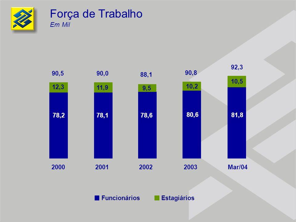 Força de Trabalho Em Mil 2000 2001 2002 2003 78,2 78,1 78,6 80,6 12,3