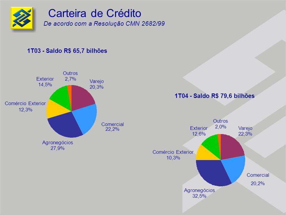 Carteira de Crédito De acordo com a Resolução CMN 2682/99