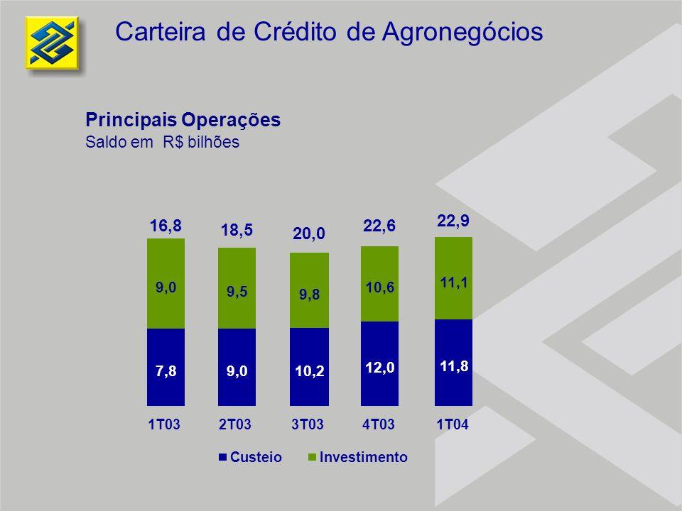Carteira de Crédito de Agronegócios