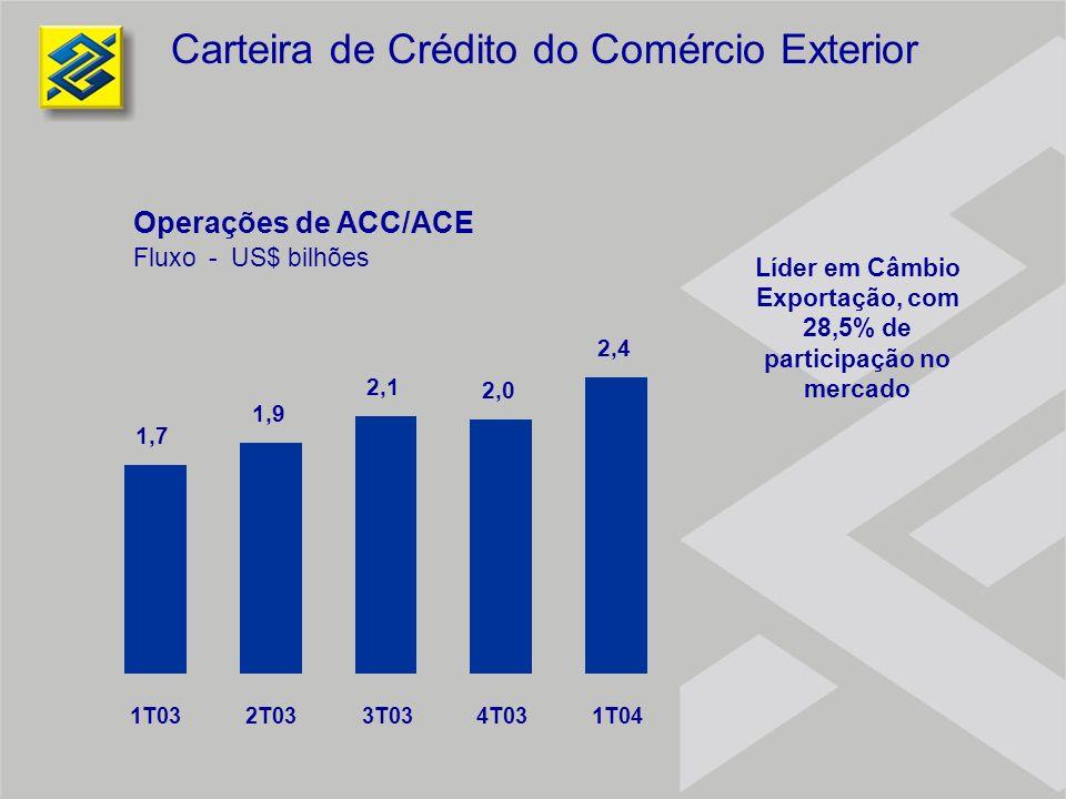 Líder em Câmbio Exportação, com 28,5% de participação no mercado