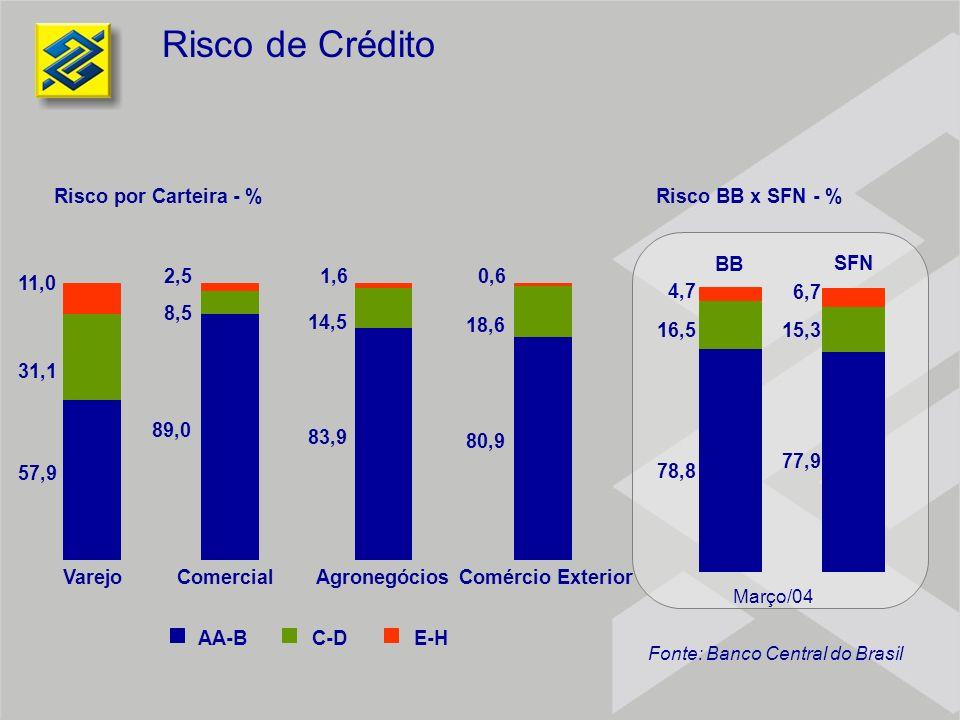 Risco de Crédito Risco por Carteira - % Risco BB x SFN - % BB SFN 78,8