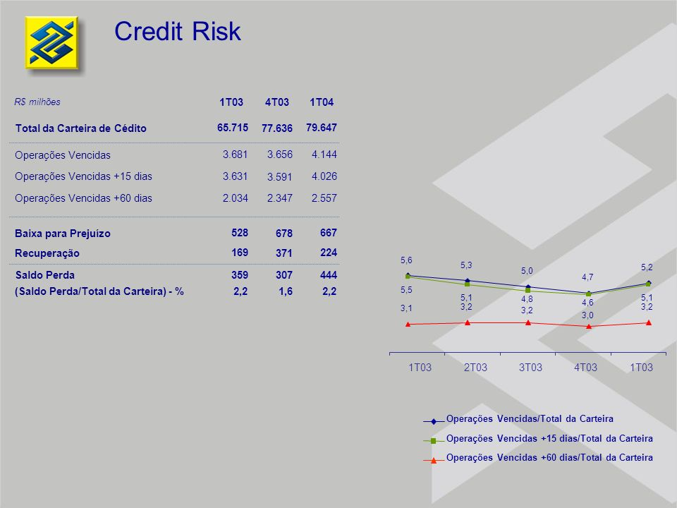 Credit Risk 1T03 4T03 1T04 Total da Carteira de Cédito