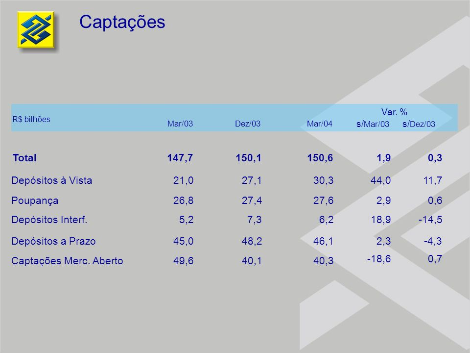 Captações Total Depósitos à Vista Poupança Depósitos Interf.