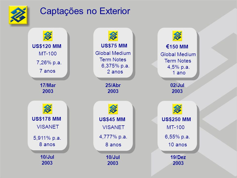 Captações no Exterior €150 MM Global Medium Term Notes 6,375% p.a.