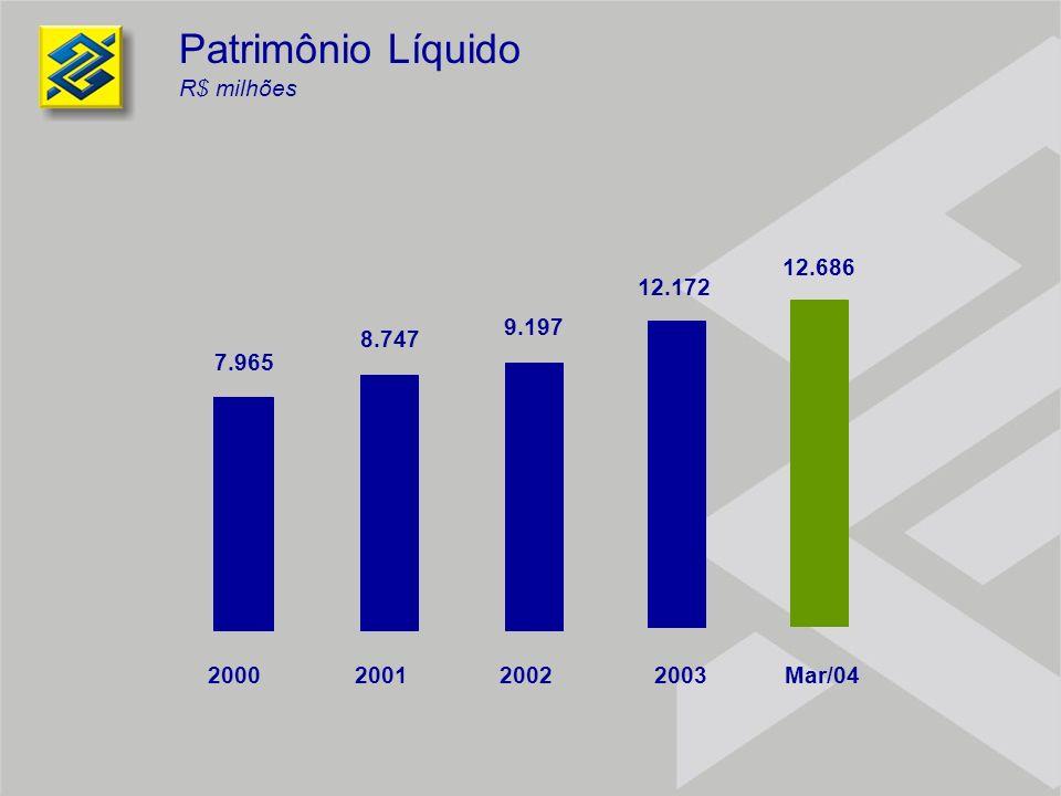 Patrimônio Líquido R$ milhões 7.965 8.747 9.197 12.172 2000 2001 2002