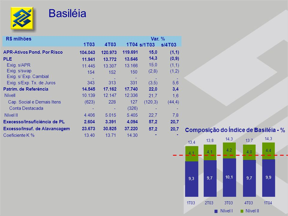 Composição do Índice de Basiléia - %