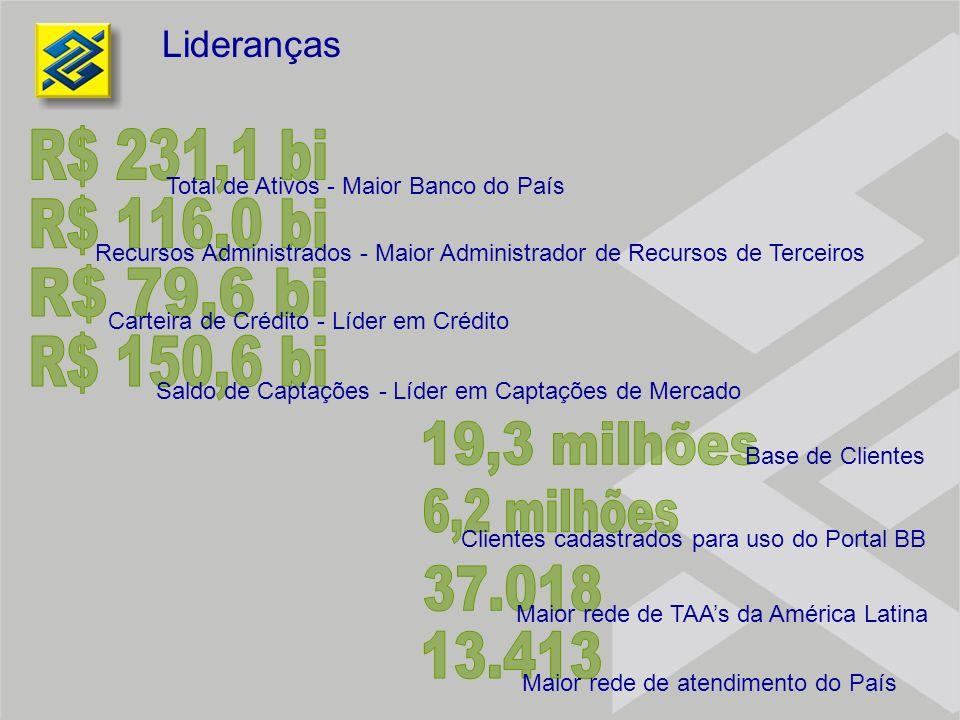 R$ 231,1 bi R$ 116,0 bi R$ 79,6 bi R$ 150,6 bi 19,3 milhões