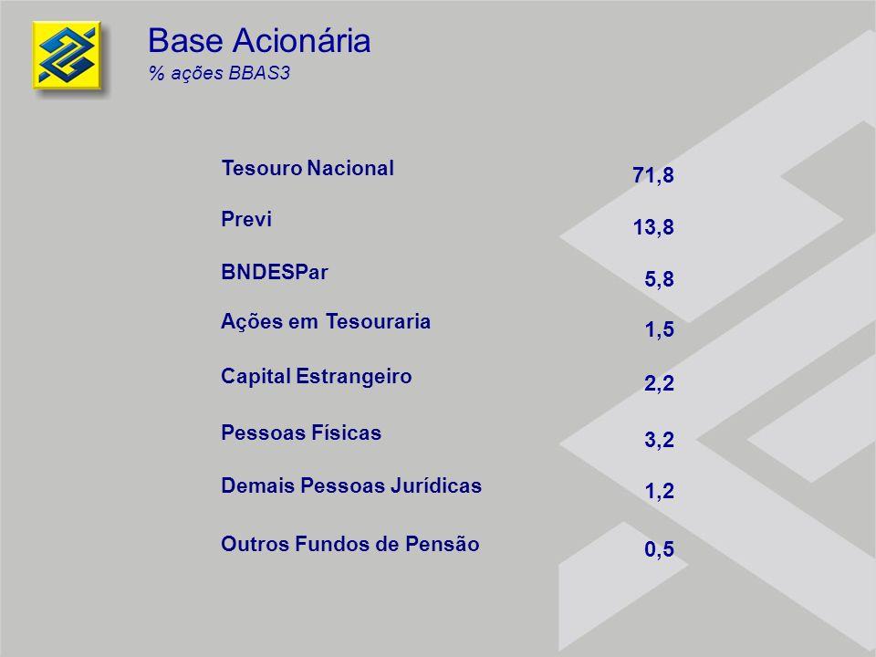 Base Acionária 71,8 13,8 5,8 1,5 2,2 3,2 1,2 0,5 Tesouro Nacional