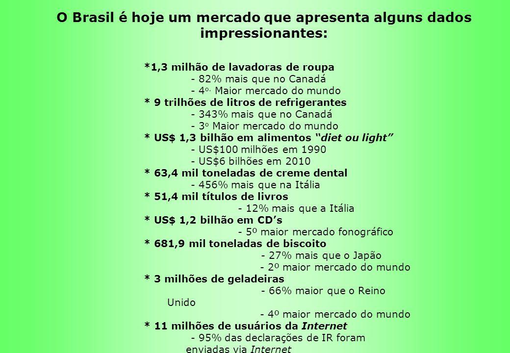O Brasil é hoje um mercado que apresenta alguns dados impressionantes: