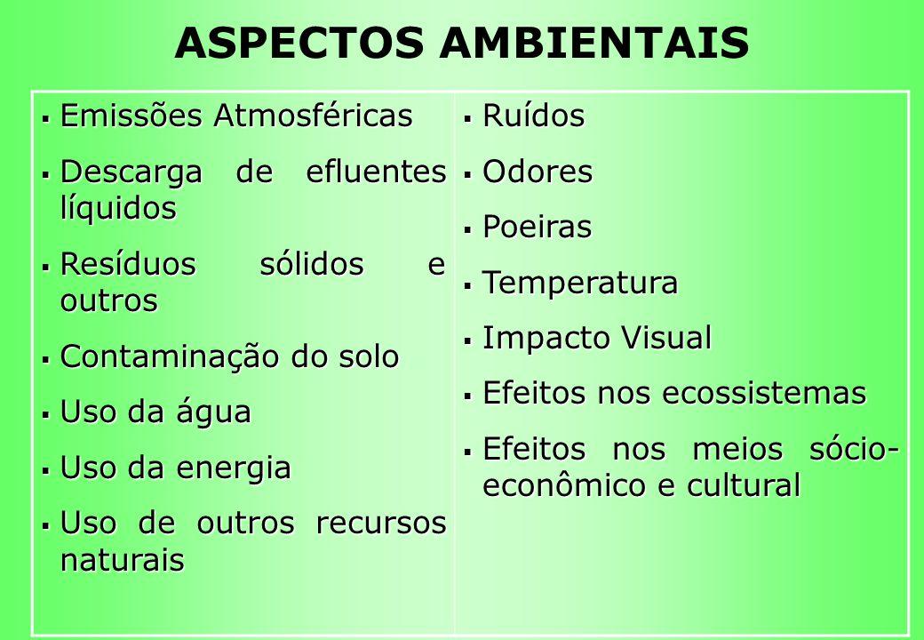 ASPECTOS AMBIENTAIS Emissões Atmosféricas