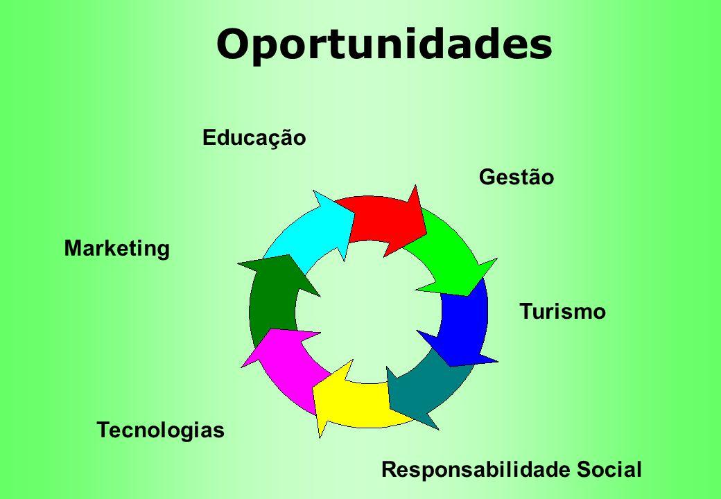 Oportunidades Educação Gestão Marketing Turismo Tecnologias