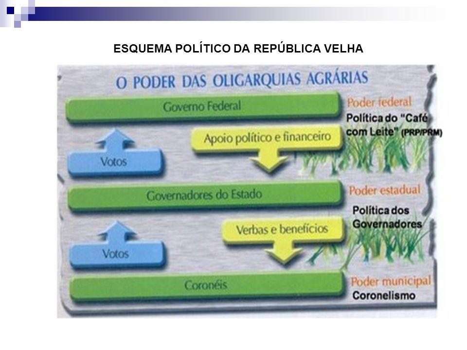 ESQUEMA POLÍTICO DA REPÚBLICA VELHA