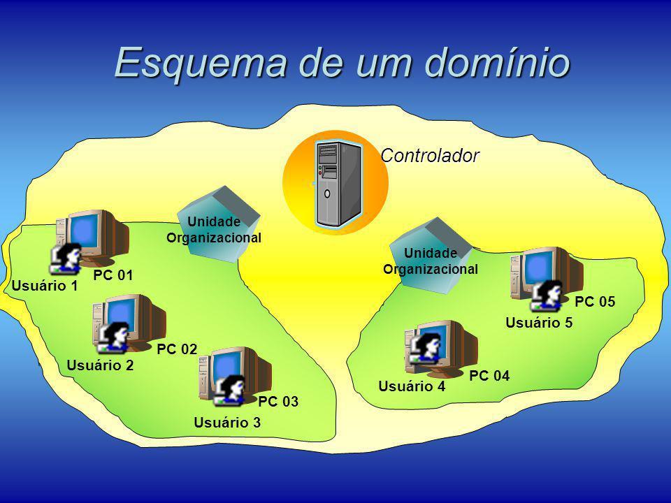 Unidade Organizacional Unidade Organizacional