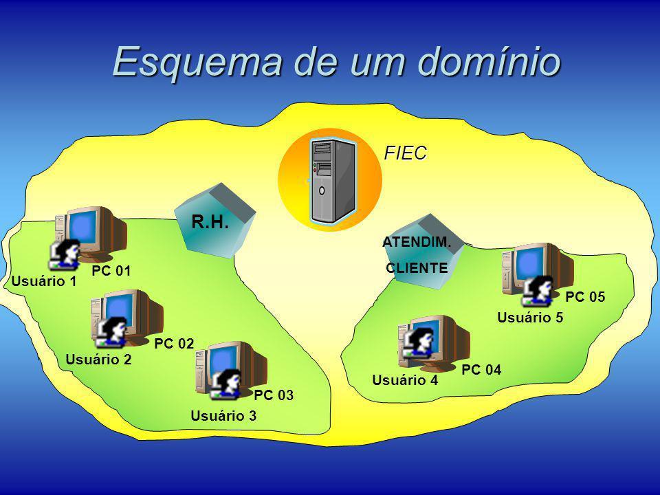 Esquema de um domínio FIEC R.H. ATENDIM. CLIENTE PC 01 Usuário 1 PC 05
