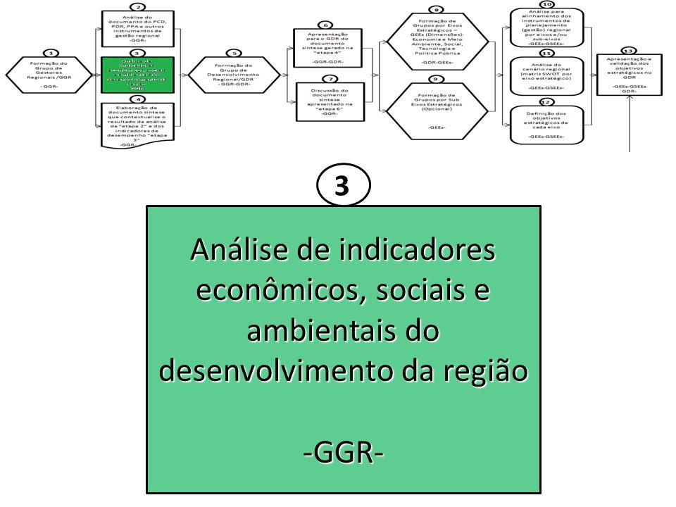 3 Análise de indicadores econômicos, sociais e ambientais do desenvolvimento da região -GGR-