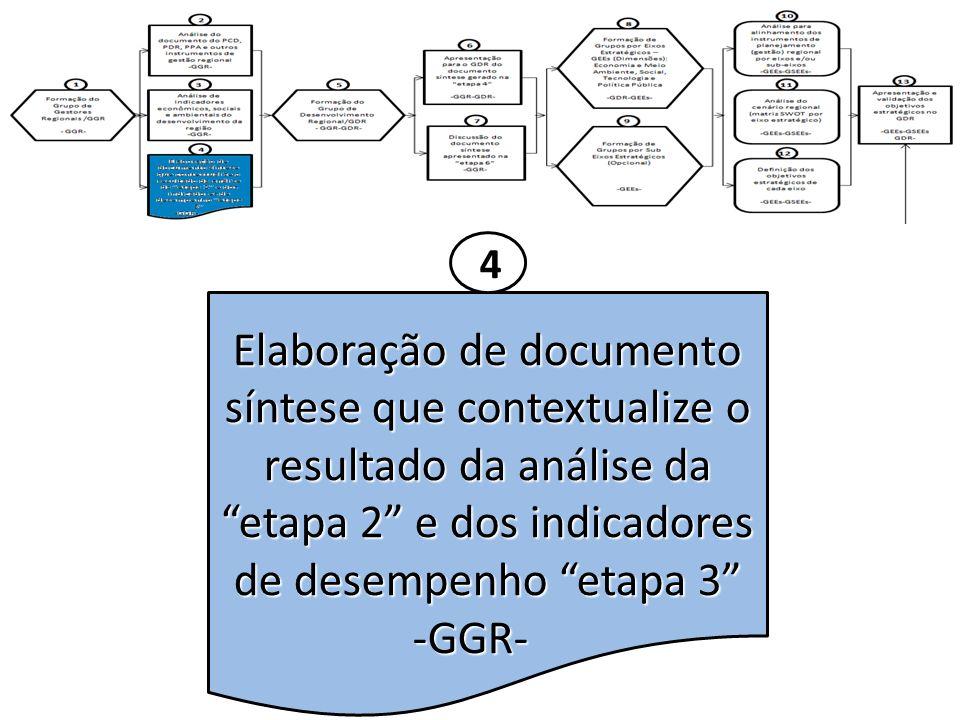 4 Elaboração de documento síntese que contextualize o resultado da análise da etapa 2 e dos indicadores de desempenho etapa 3