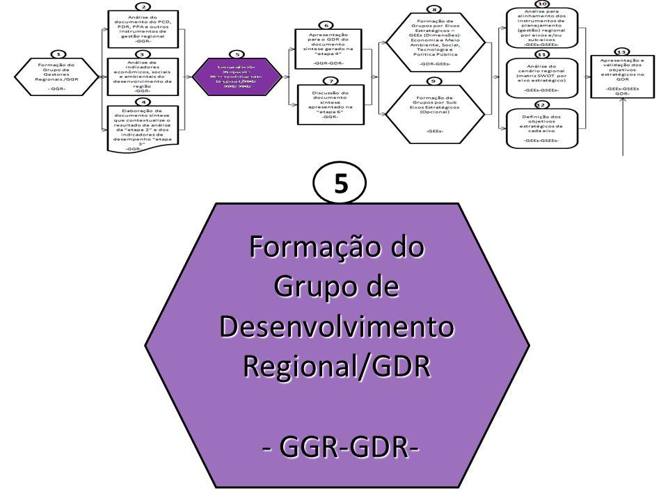 Formação do Grupo de Desenvolvimento Regional/GDR