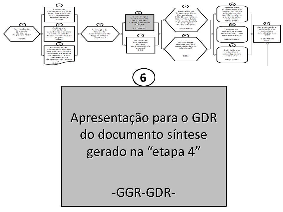 Apresentação para o GDR do documento síntese gerado na etapa 4