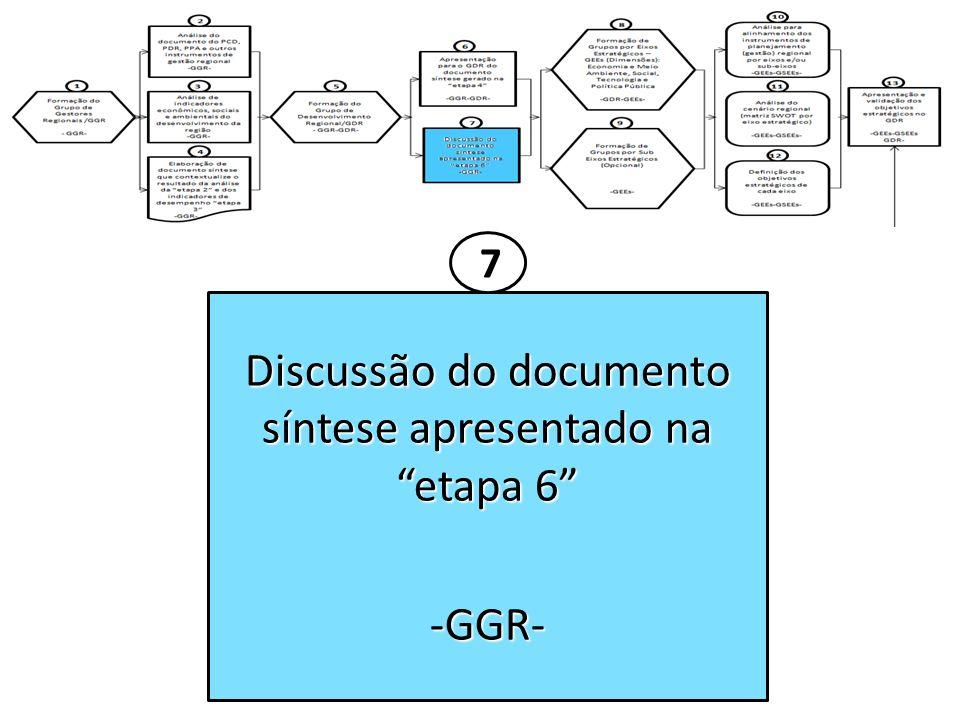Discussão do documento síntese apresentado na etapa 6