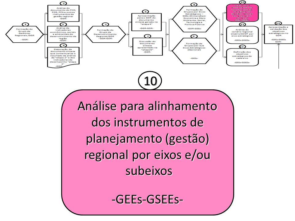 10 Análise para alinhamento dos instrumentos de planejamento (gestão) regional por eixos e/ou. subeixos.