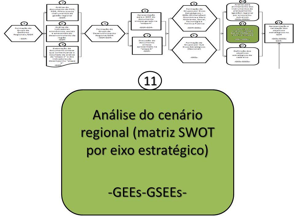 Análise do cenário regional (matriz SWOT por eixo estratégico)