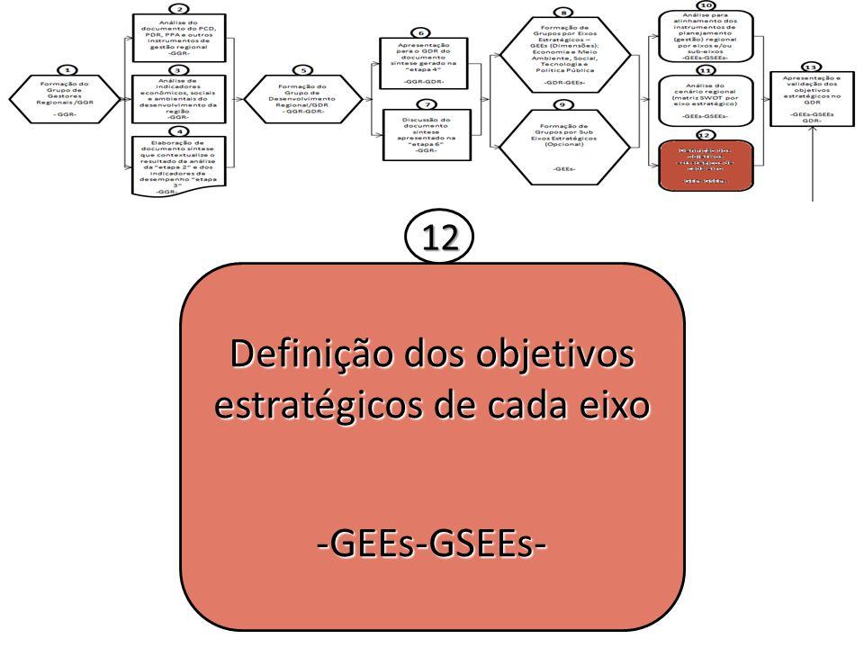 Definição dos objetivos estratégicos de cada eixo