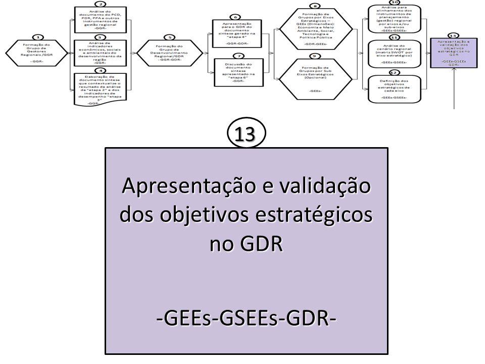 Apresentação e validação dos objetivos estratégicos no GDR