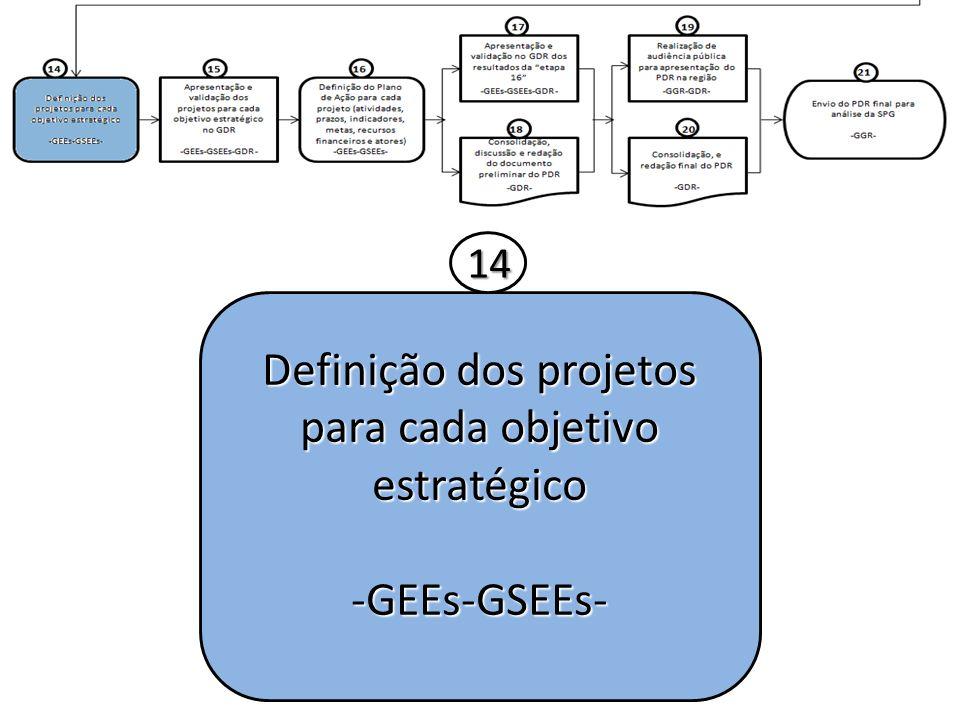 Definição dos projetos para cada objetivo estratégico