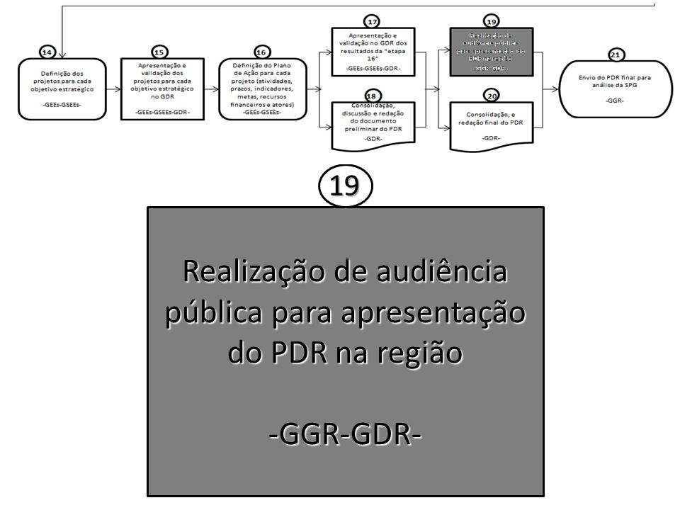 Realização de audiência pública para apresentação do PDR na região