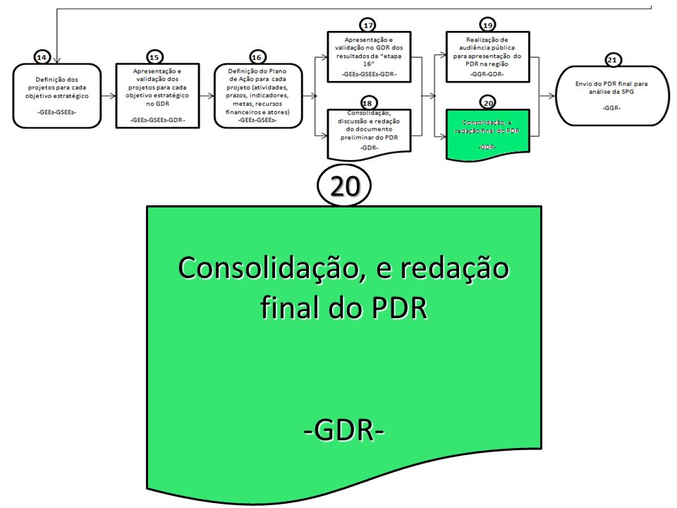 Consolidação, e redação final do PDR