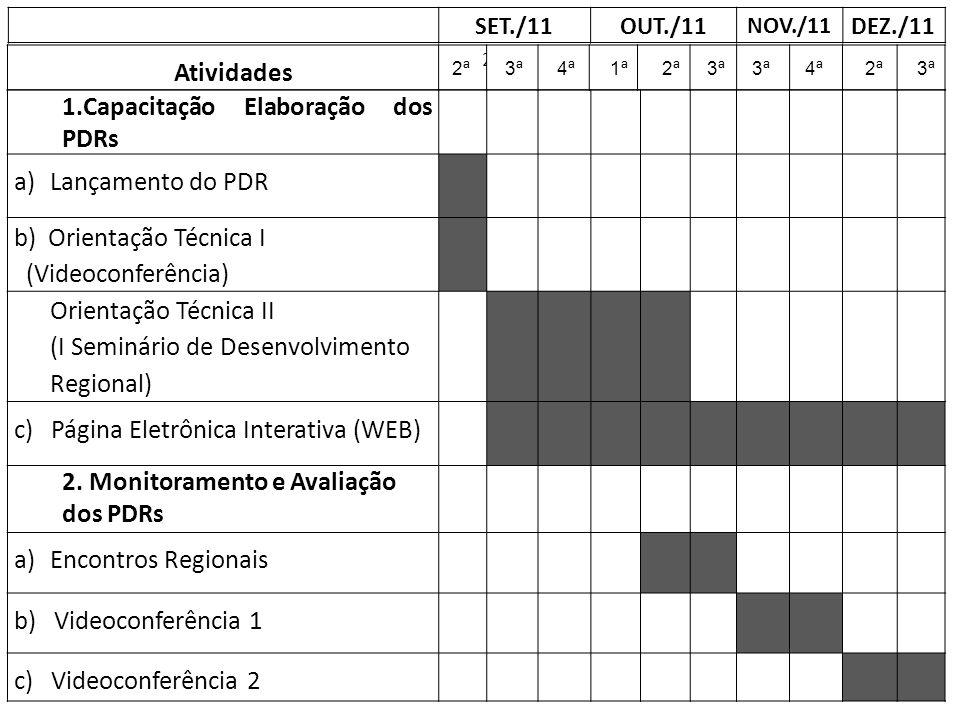 1.Capacitação Elaboração dos PDRs Lançamento do PDR