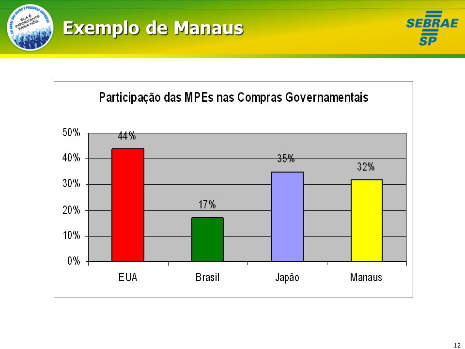 Exemplo de Manaus