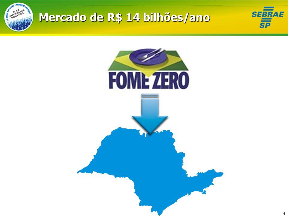 Mercado de R$ 14 bilhões/ano