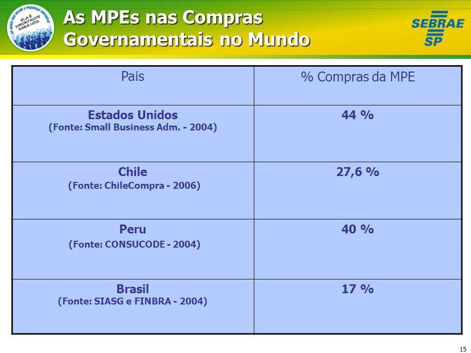 As MPEs nas Compras Governamentais no Mundo