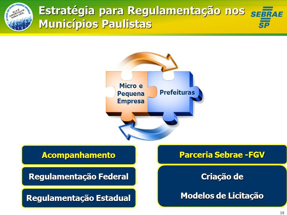 Estratégia para Regulamentação nos Municípios Paulistas
