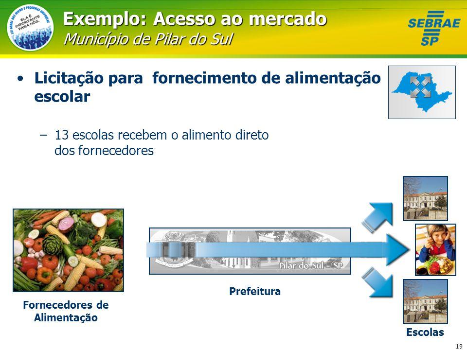 Exemplo: Acesso ao mercado Município de Pilar do Sul