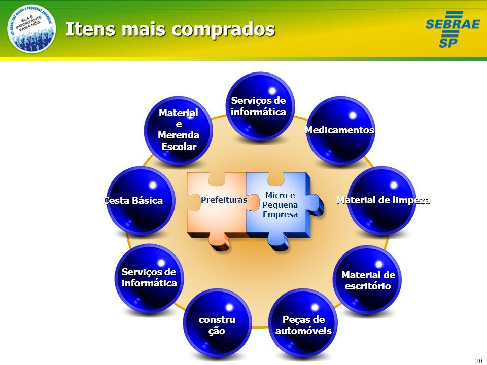 Itens mais comprados construção Material e MerendaEscolar Medicamentos