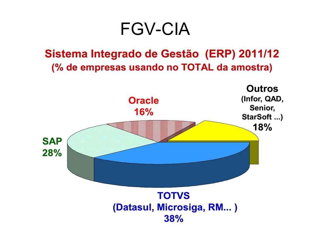 FGV-CIA