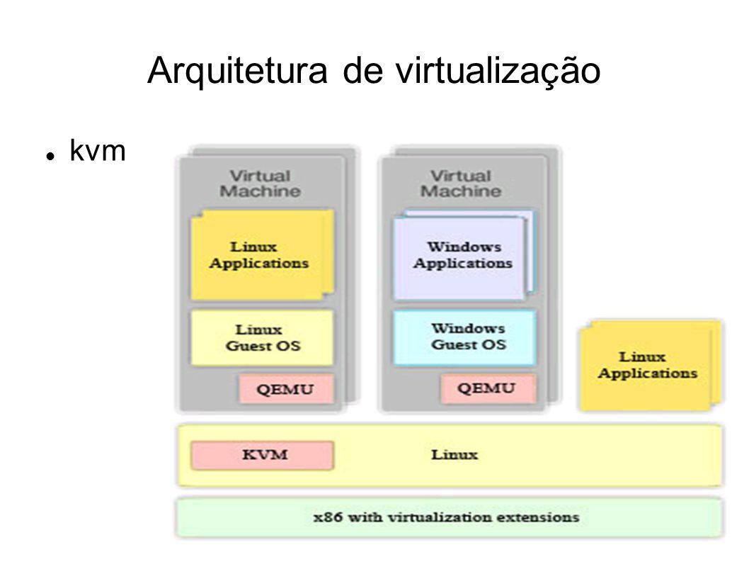 Arquitetura de virtualização
