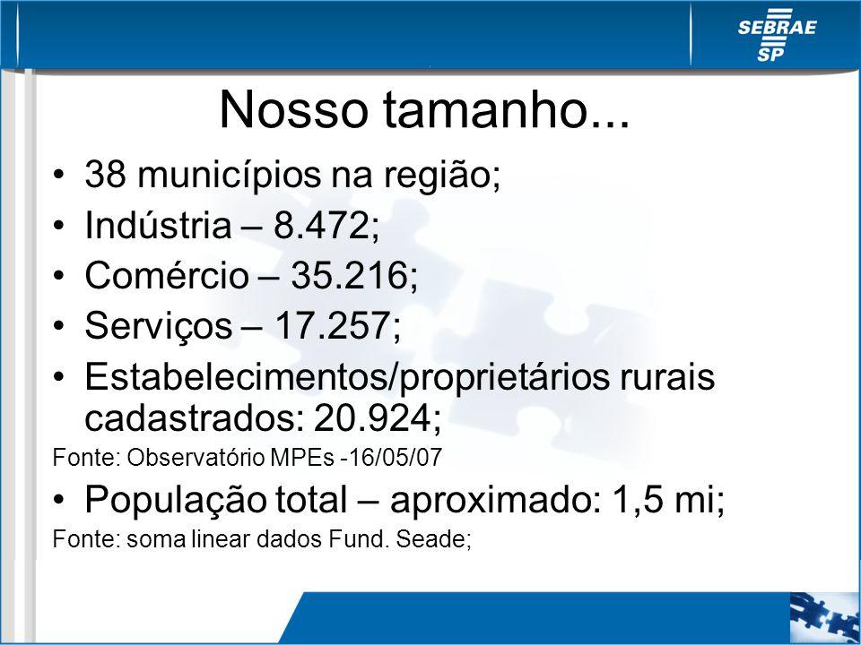 Nosso tamanho... 38 municípios na região; Indústria – 8.472;