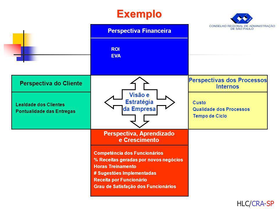 Exemplo Perspectiva Financeira Perspectivas dos Processos