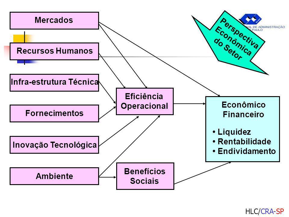 Infra-estrutura Técnica
