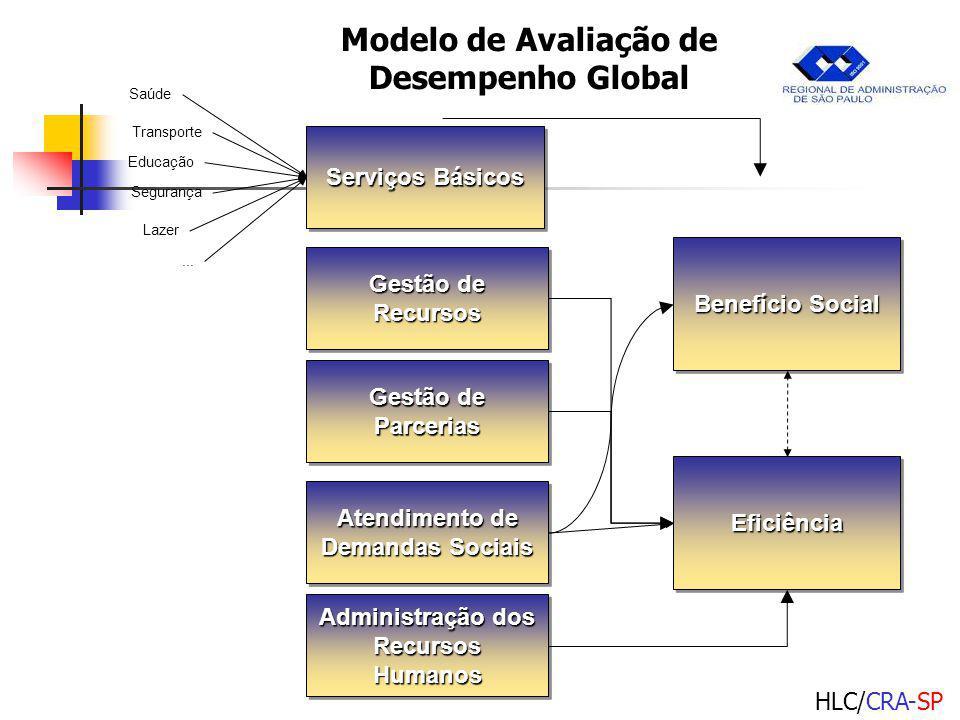 Modelo de Avaliação de Desempenho Global