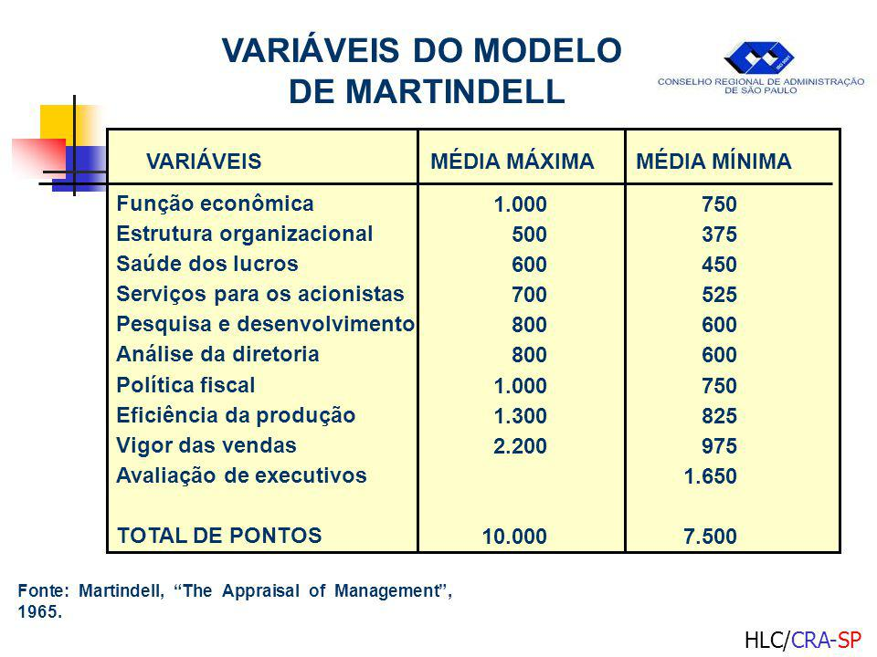 VARIÁVEIS DO MODELO DE MARTINDELL