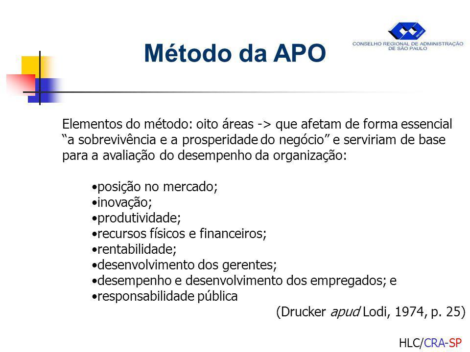 Método da APO