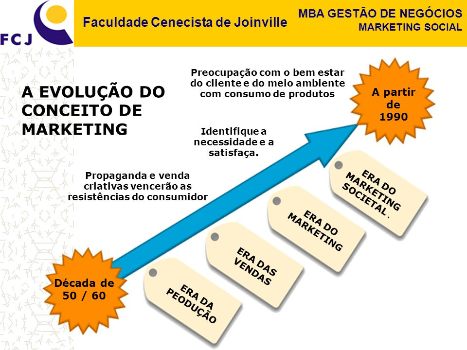 A EVOLUÇÃO DO CONCEITO DE MARKETING